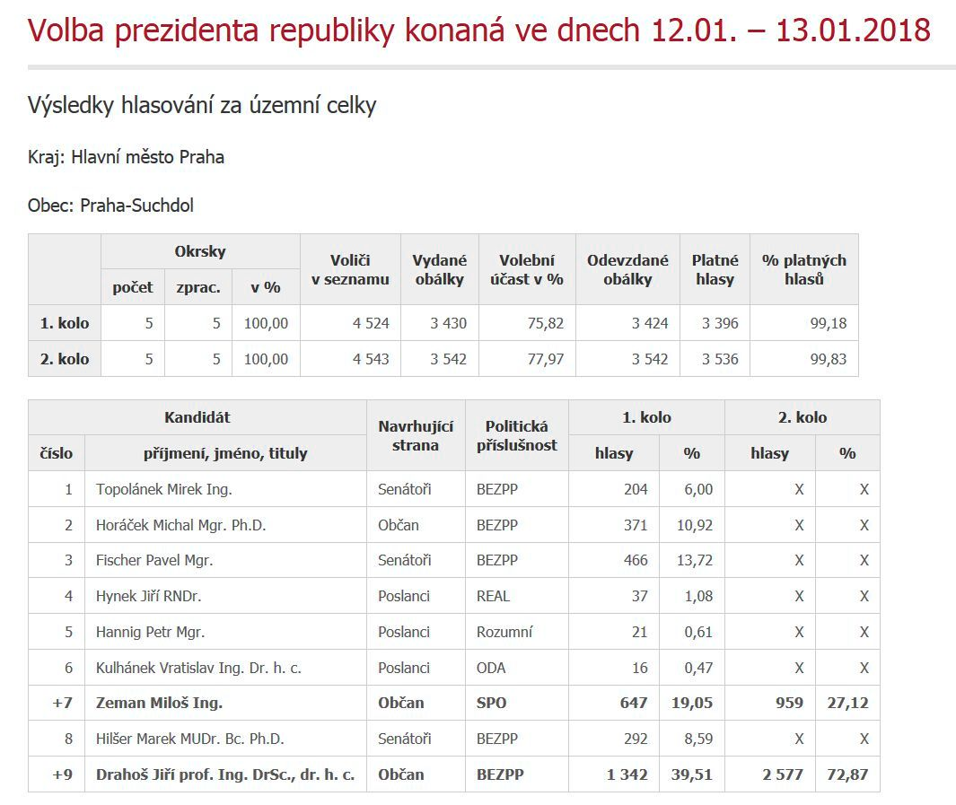 Výsledky 2. kola prezidentských voleb v Praze-Suchdole